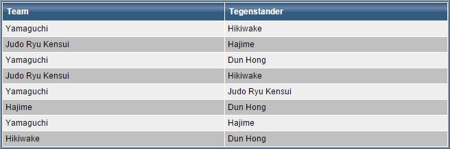 West-Friese Jeugd Judo Competitie (WFJJC) @ Hajime | Alkmaar | Noord-Holland | Nederland